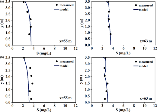 Calculated SS concentrations vs. measurements: (a) OR = 1.07 m/h, (b) OR = 0.91 m/h.