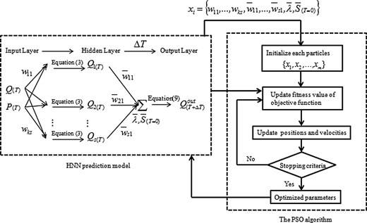 Outline of the PSO algorithm for the calibration of HNN forecasting model.