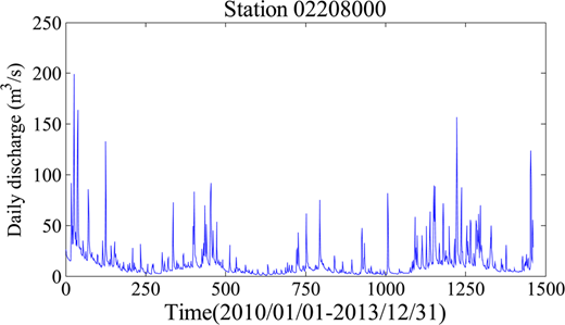 Daily discharges at station 02208000 as output for forecasting models.