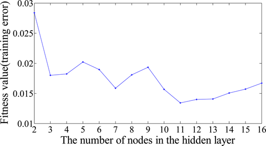 Fitness value for different numbers of nodes in the hidden layer for HNN model.