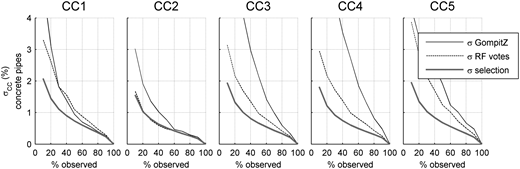 Standard deviations for the CC proportion predictions for GompitZ and RF for the concrete stratum, compared to the selection variance. The plots show that the prediction accuracies of the models in general are lower than the selection variances, which implies that CC distribution predictions will be more precise if based solely on raw CC observations, compared to the model predictions.