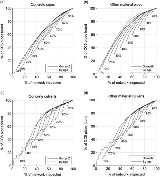 Inspection efficiencies for GompitZ as a function of calibration data subset size, for the four strata: concrete pipes (a), non-concrete pipes (b), concrete culverts (c), and non-concrete culverts (d). The graphs show how efficiently one could identify sewer pipes in CC5 by calibrating a model, and using the model predictions to target inspections. The higher the lift of the curve, the better the model is at predicting the occurrence of CC5 pipes. Only results for GompitZ are shown. For the two larger datasets ((a) and (b)), GompitZ and RF performed very similarly, while GompitZ outperformed RF for the two smaller datasets ((c) and 3(d)).