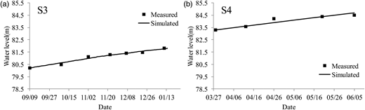 Time series of simulated water levels (solid lines) and observed data (black squares) at Station S3 (a) and Station S4 (b).