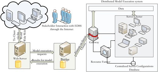 The three modules that constitute the EDSS.