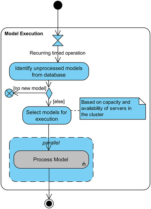 Overall activity diagram for the gateway, executing models in parallel on the server cluster.