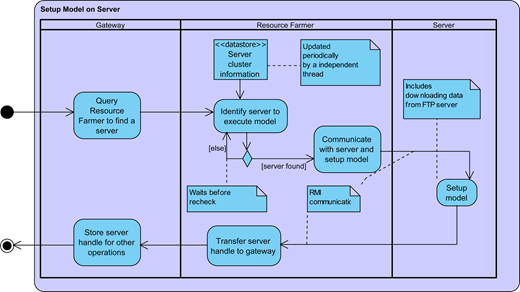 Illustration of the 'Setup Model on Server' activity involving communication between the three components.