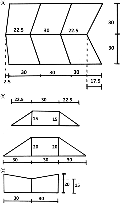 Sketch of the weir, seen from above (a), in two longitudinal profiles (b) and in a cross-section (c). The longitudinal profile (b) is given in the centreline (upper figure) and at the sides (lower figure) of the flume/weir. The flow direction is from left to right in (a) and (b). The numbers are distances in cm.