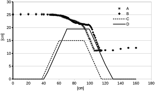 Longitudinal profiles of measured water surface elevations over the weir at the centreline (A) and 3 cm from the side wall (B). The bed elevations of the top of the weir are also shown at the centreline (C) and 3 cm from the side wall (D).