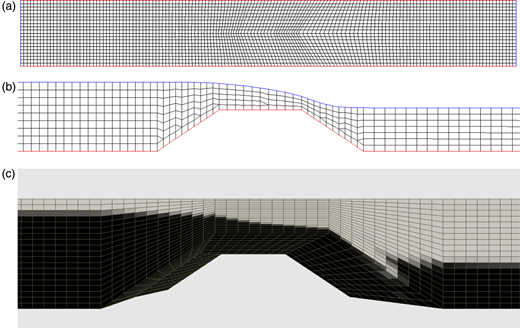 (a) Grid seen from above. The flow direction is from left to right. There are 20 cells in the lateral direction and 130 cells in the longitudinal direction. The computational domain is 60 cm wide and 4.5 m long. (b) Longitudinal profile of the adaptive grid, through the centreline of the flume. (c) Three-dimensional grid seen from the side, used for the VOF computations. The dark areas are water and the white areas are air. Grey areas are partly filled with water and partly with air.