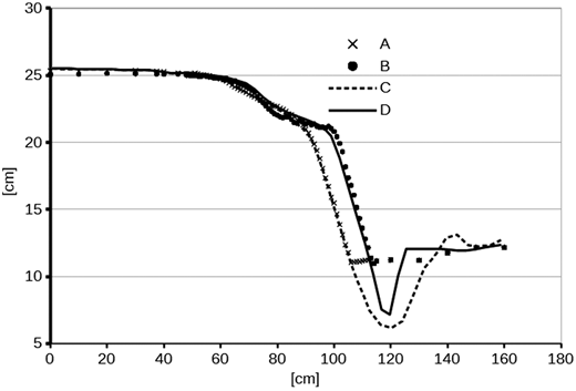 Longitudinal profiles of measured water surface elevations at the centreline of the flume (A) and 3 cm from the flume side (B), together with computed water surface elevations at the centreline of the flume (C) and 3 cm from the flume side (D). The computations are done with the VOF method.