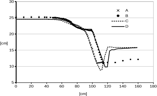 Longitudinal profiles of measured water surface elevations at the centreline of the flume (A) and 3 cm from the flume side (B), together with computed water surface elevations at the centreline of the flume (C) and 3 cm from the flume side (D). The free surface computations are done with the CGA method.
