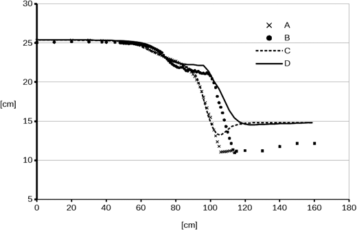 Longitudinal profiles of measured water surface elevations at the centreline of the flume (A) and 3 cm from the flume side (B), together with computed water surface elevations at the centreline of the flume (C) and 3 cm from the flume side (D). The free surface computations are done with the IPDA method.