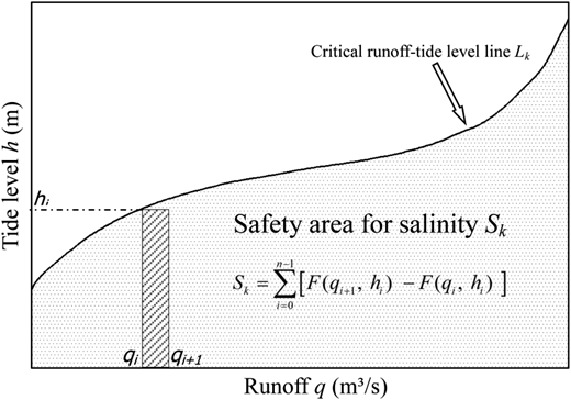 Schematic diagram of critical runoff–tide level line Lk and the safety area for salinity Sk. Pr (Sk) is the probability of safety area for salinity, i.e., the guarantee rate of freshwater. F(qi , hi) is the joint probability distribution of runoff and tide level.