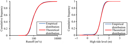 Comparisons of empirical and theoretical cumulative frequency distribution for the daily runoff and high tide level.