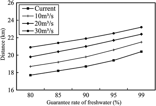 Critical locations of water intake satisfying different guarantee rates.