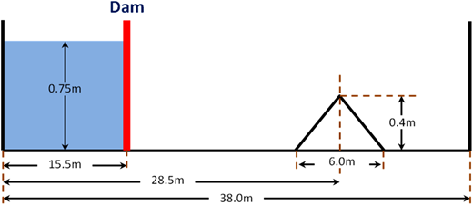 Dam-break over a triangular hump.
