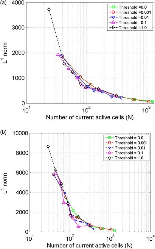 Comparisons of L1-norm for parabolic bowl. Each highlight point is associated with the initial cell number at coarse level: (a) t = 270 s, (b) t = 2,020 s.
