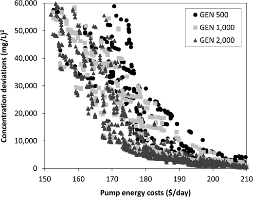 Pareto fronts for sensitivity of the number of generations (MUT 0.005, CRS 0.7 SXP and 1.0 S1P, POP 50-400).
