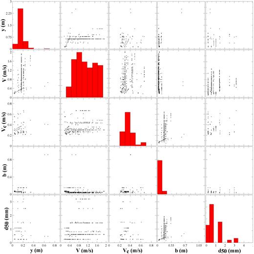 Plots of dimensional laboratory local scour data.