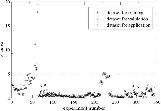 Plot of z-scores of the univariate method for laboratory data.