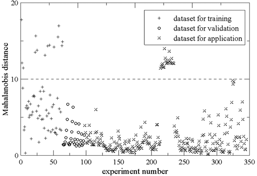 Plot of the Mahalanobis distance for laboratory data.