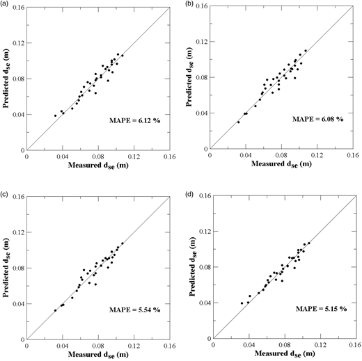 Validation of the ANN model: (a) without data quality assessment, (b) screened by z-score method, (c) screened by EDM, and (d) screened by MDM.