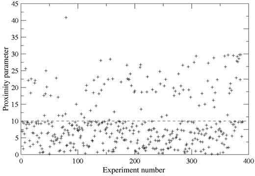 Plot of proximity parameters of the Euclidean distance method for field data.