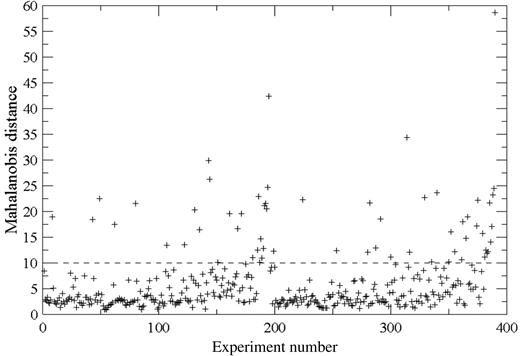 Plot of the Mahalanobis distance for field data.