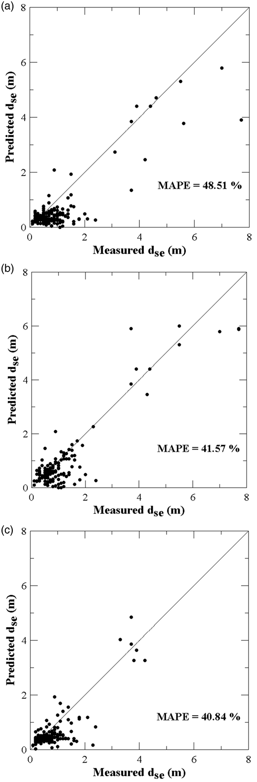 Applications to field data when the laboratory data are used for training: (a) without data quality assessment, (b) screened by EDM, and (c) screened by MDM.