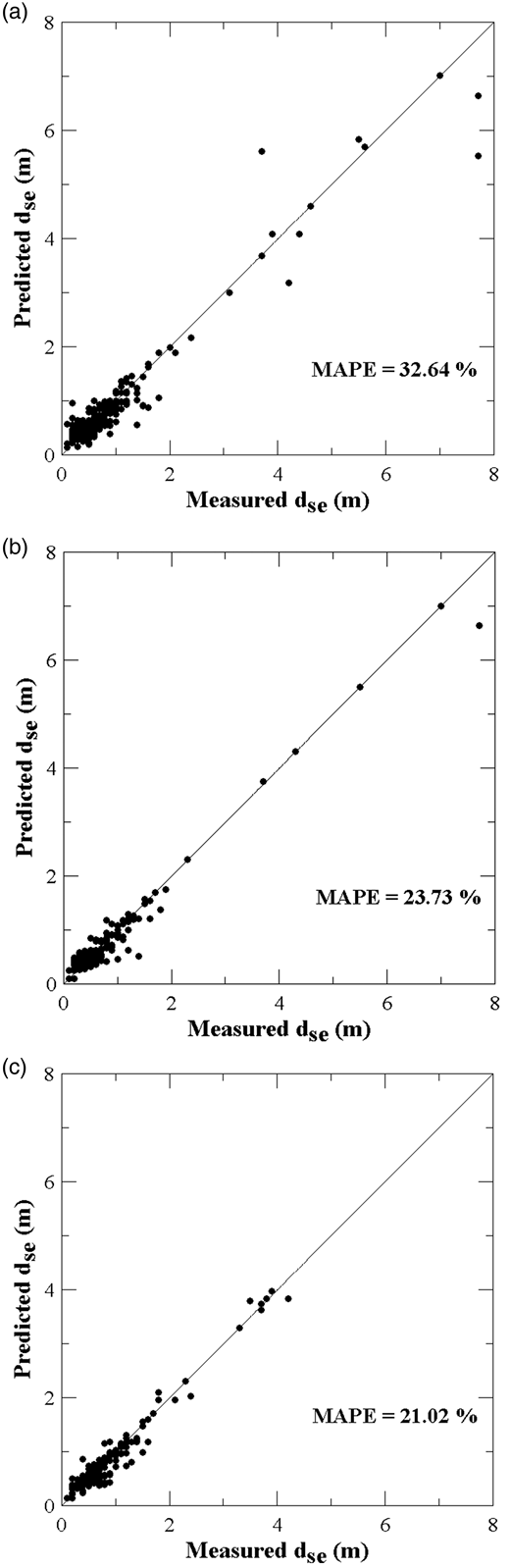 Applications to field data when the filed data are used for training: (a) without data quality assessment, (b) screened by EDM, and (c) screened by MDM.