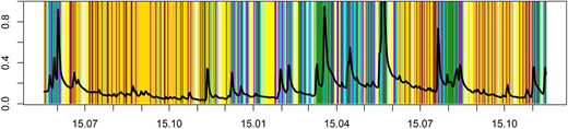 Distribution of the 10 clusters obtained by clustering the sensitivity time series of the Hymod model for the period between 1 June 1951 and 30 November 1952.