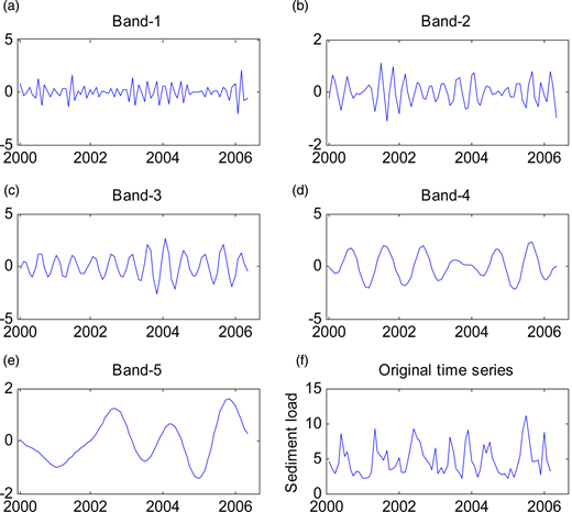 Significant spectral bands of observed sediment load for Baglik station. These bands are: (a) 1–3 months (Band-1), (b) 3–6 months (Band-2), (c) 6–10 months (Band-3), (d) 10–15 months (Band-4), (e) 15–60 months (Band-5), and (f) original time series.