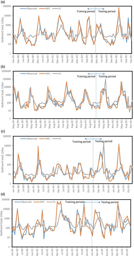 Predicted and observed sediment time series for (a) Baglik, (b) Camlikaya, (c) Esiroglu, and (d) Coskunlar stations.