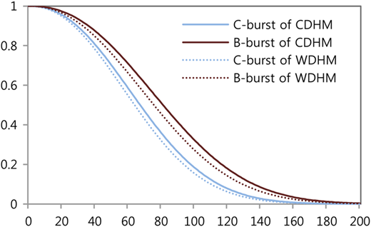 Survival probability: comparison of the competing deterioration-hazard model(CDHM) and the Weibull deterioration-hazard model (WDHM).