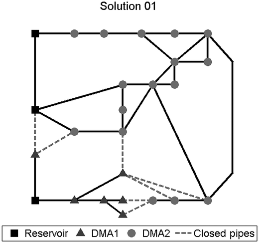 Design of the DMAs for the minimization of the total cost function.