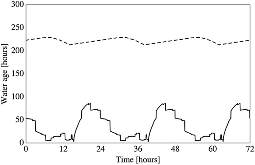 Temporal dynamics of chlorate concentrations at Node 80 (continuous line) and Tank 65 (dashed line). The time origin represents the midnight of a day for which the simulation attained periodic conditions.