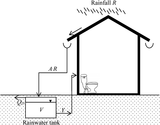 Schematic of the domestic rainwater harvesting system. R is the rainfall, A is the effective rooftop area for rainwater collection, Y is the yield from the rainwater tank, QD is the overflow, V is the volume in store.
