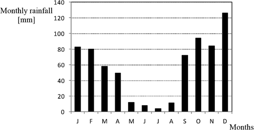 Monthly distribution of observed rainfall at the considered rain station.