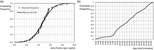 (a) Fitted normal CDF to observed daily flush frequency; (b) cumulated relative frequency distribution of toilet use during the day.
