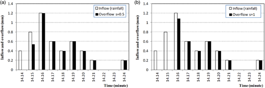 Water balance simulation of the event of 22 February 2014: (a) simulation for d =1 and s =0.5; (b) simulation for d =1 and s =1.