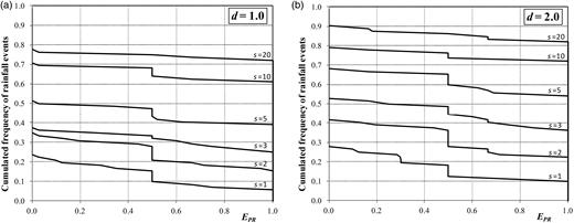 Tank peak retention efficiency as a function of the cumulated relative frequency of rainfall events in the year. The household is assumed to host four people. (a) d =1.0; (b) d =2.0.