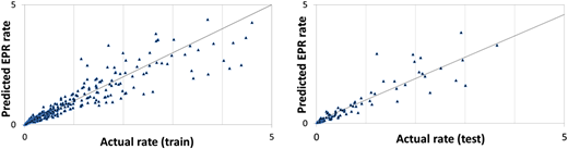 Scatter plots of the observed data and the EPR model-predicted regeneration rate (train and test for F-fold 5).