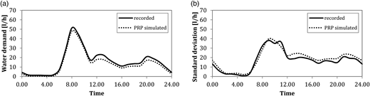 Comparison between (a) the average hourly synthetic water demand and the recorded demand and (b) the standard deviation of measured and simulated water consumptions (dwelling 1).