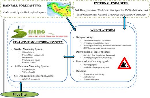 Schematic representation of the SESAMO EWS for RTLs.