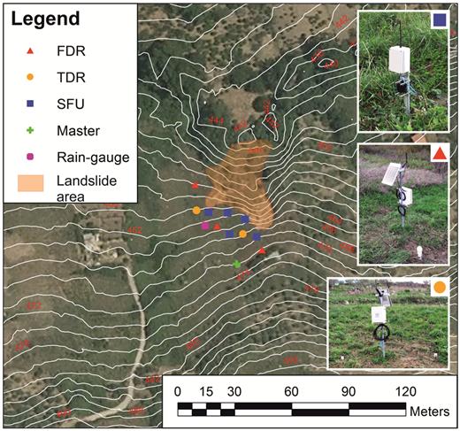 Pilot site at landslide risk (Palermo, 38° 05′N–13° 23′E). Localization of: soil moisture sensors (FDR and TDR probes); MEMS tilt sensors (SFUs); WSN master; rain-gauge. The previously activated landslide area is also highlighted.