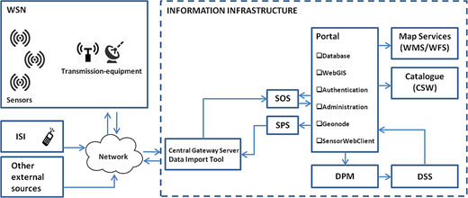 SESAMO architecture. Schematic representation of modules constituting the platform. ISI, in situ inspection; SOS, Sensor Observation Service; SPS, Sensor Planning Service; DPM, data processing module; DSS, decision support system.