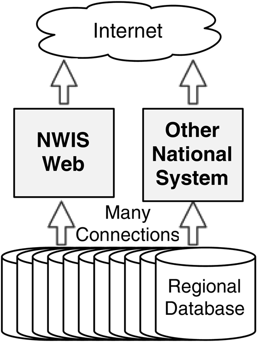 Architecture diagram of NWIS distributed database aggregation.