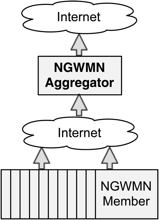 Diagram of NGWMN web service based architecture.