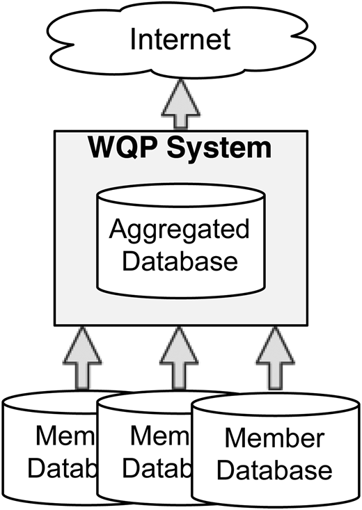 Diagram of the WQP aggregated database architecture.
