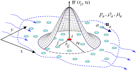 MPS kernel interpolation conceptual model.